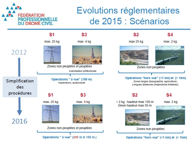 Réglementation Drone en France